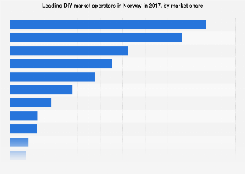 Leading DIY market operators in Norway 2017, by market share