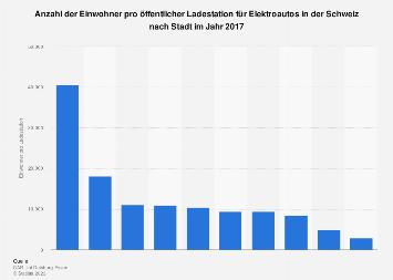 Einwohner pro Ladestation für Elektroautos in der Schweiz nach Stadt 2017