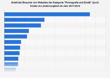 Besuche von Websites der Kategorie Pornografie und Erotik durch Kinder weltweit 2018