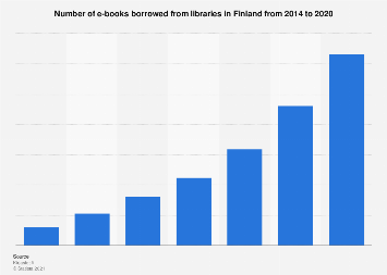 Number of e-books borrowed in Finland 2014-2017