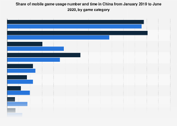 China's online mobile games market share in 2017, by type
