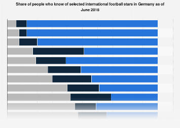 Germany: popularity of selected international football stars in June 2018
