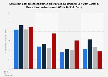 Entwicklung der Flugpreise ausgewählter Low Cost Carrier in Deutschland 2019