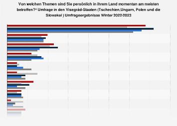 Umfrage zu den wichtigsten persönlichen Problemen in den Visegrád-Staaten Herbst 2018