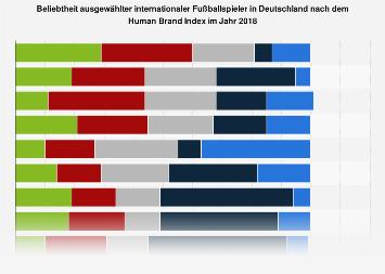 Umfrage zur Beliebtheit internationaler Fußballspieler in Deutschland 2018