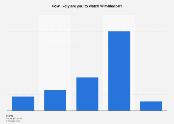 Public interest in Wimbledon in the U.S. 2018