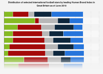 Great Britain: leading Human Brand Index of selected football stars 2018