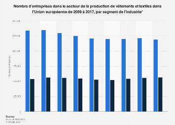 Entreprises fabriquant des vêtements et textiles par segment dans l'UE 2009-2017
