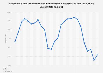 Durchschnittliche Online-Preise für Klimaanlagen in Deutschland bis August 2018