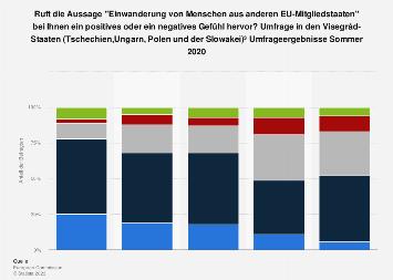 Umfrage in den Visegrád-Staaten zur Einwanderung von Menschen aus EU-Ländern 2018