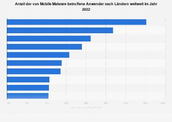 Anteil der von Mobile Malware betroffenen Anwender nach Ländern weltweit 2018