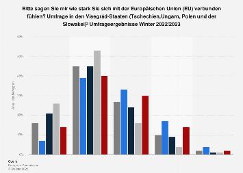 Umfrage in den Visegrád-Staaten zur Verbundenheit mit der Europäischen Union 2018