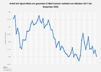 Anteil der Spam-Mails am gesamten E-Mail-Verkehr weltweit bis Juni 2019