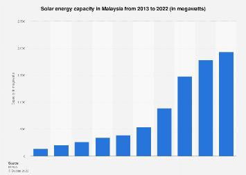 Solar energy capacity in Malaysia 2009-2018