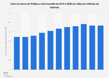 Valor de marca de Philips 2010-2018