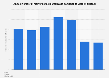 Number of malware attacks per year 2015-2018