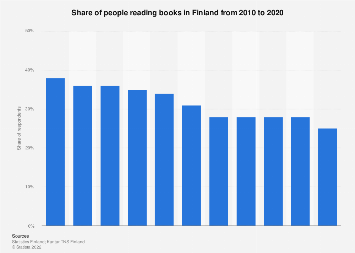 Share of people reading books in Finland 2011-2017