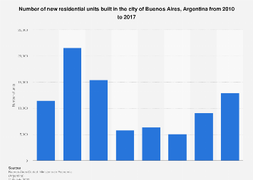 Argentina: building of new housing in Buenos Aires 2010-2017