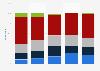 Public interest in Daytona 500 in the U.S. 2018, by age