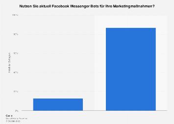 Umfrage zur Nutzung von Facebook Messenger Bots durch Marketingverantwortliche 2018