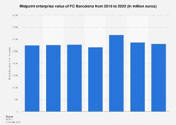 FC Barcelona midpoint enterprise value 2016-2018