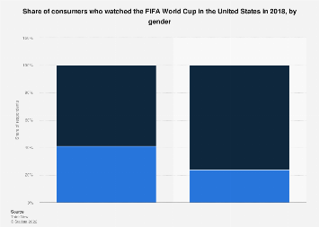 Viewership of the FIFA World Cup in the U.S. 2018, by gender