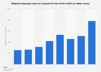 Liverpool FC midpoint enterprise value 2016-2018