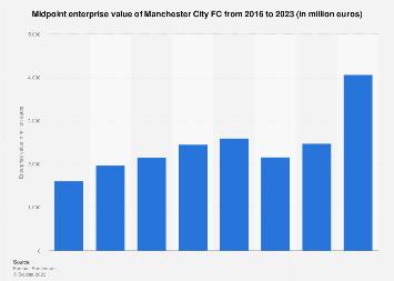 Manchester City FC midpoint enterprise value 2016-2018