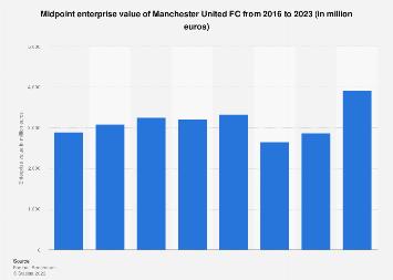 Manchester United FC midpoint enterprise value 2016-2018