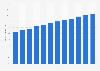 Evolución trimestral del volumen de pagos móviles mundiales de Paypal 2016-2018