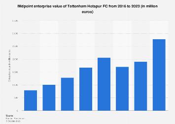 Tottenham Hotspur Fc Enterprise Value 2016 2020 Statista