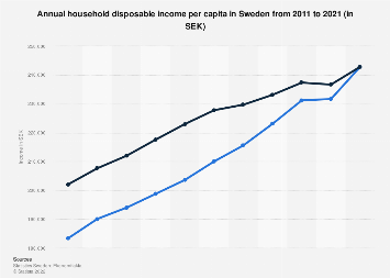 Household disposable income per capita in Sweden 2007-2017