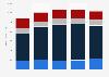Facturación del segmento Informática de la salud de Philips por región 2014-2018