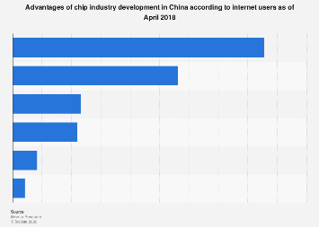 China's chip industry international competence 2018