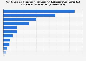 Wert der Rüstungsexporte aus Deutschland nach Art der Güter 2018
