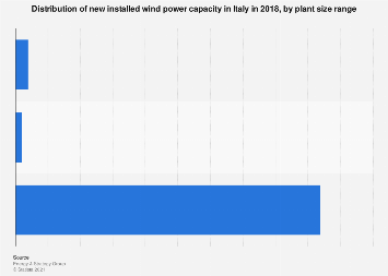 Italy: distribution of new installed wind power capacity 2017, by size