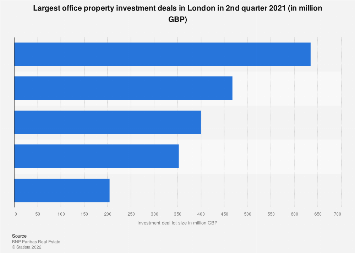London (UK) office property: largest investment deals Q1 2019