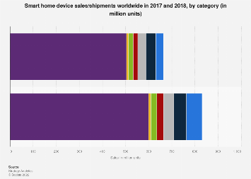 Smart home device sales by type worldwide 2017-2018