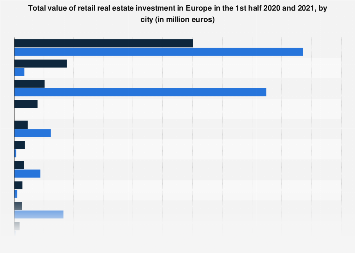 Value of retail real estate investment in Europe H1 2017-H1 2018