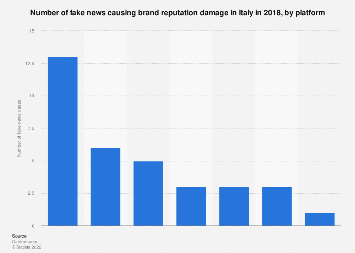 Italy: number of fake news damaging brand reputation 2018, by platform