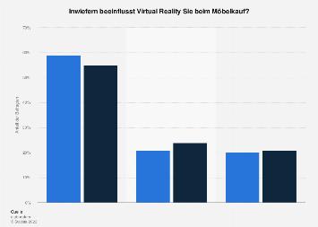 Umfrage zur Anwendung von Virtual Reality beim Möbelkauf in Deutschland im Jahr 2017