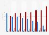 Tipología de usuarios de información online según pago por noticias España 2014-2019
