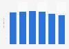 Suomalainen Kirjakauppa's revenue 2014-2017