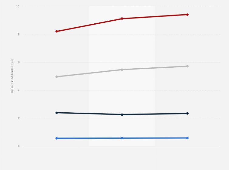 Umsatz Im Möbelhandel Nach Segmenten In Deutschland Bis 2016 Statistik