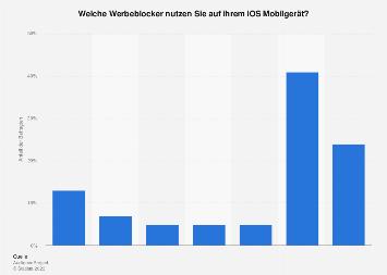 Umfrage zur Nutzung von Werbeblockern auf iOS Mobilgeräten in Deutschland 2018