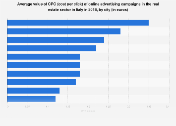 Italy: value of CPC of online ad campaigns in the real estate sector 2018, by city