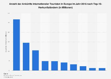 Anzahl der Ankünfte internationaler Touristen in Europa nach Herkunftsland 2016