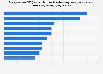 Italy: value of CPC of online ad campaigns in the health sector 2018, by city