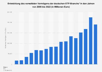 Verwaltetes Vermögen der ETFs in Deutschland bis 2018