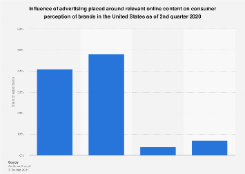 Influence of relevant advertising on consumer brand perception in the U.S. 2018